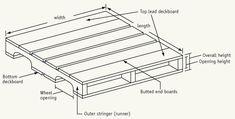 Standard Pallet Size Types & Dimensions: Block & Stringer Pallets – Freightquote Good description of pallets.