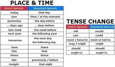 "Type Example direct speech ""I speak English."" reported speech (no backshift) He says that he speaks English. English Grammar Rules, Grammar Book, Learn English Grammar, Grammar Lessons, English Writing, English Study, English Lessons, English Vocabulary, Teaching English"