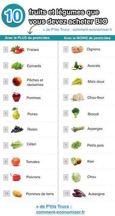 Le ministère de la Santé nous pousse à manger 5 fruits et légumes par jour. Le souci, c'est qu'en voulant bien faire, on mange aussi des produits bourrés de pesticides. On ne dira jamais assez de choisir des produits bio, si possible issus d'une agriculture locale et raisonnée. Pour y voir plus clair, nous avons fouillé dans les études de l'Autorité européenne de sécurité des aliments (EFSA) pour dénicher