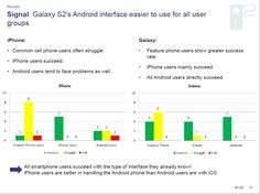 Galaxy S2's Android interface easier to use for all user groups.    All smartphone users succeed with the type of interface they already know!  iPhone users are better in handling the Android phone than Android users are with iOS.