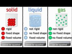 ▶ States of Matter (solids, liquids and gases) | The Chemistry Journey | fuseSchool - YouTube (C2; W13)