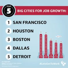 The top 5 big cities for job growth. #LetsGetToWork #UOPX #Infographic