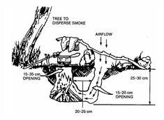 REPENSANDO TUDO: Fogão Dakota X Fogão Foguete (Rocket Stove)