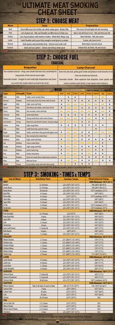Free PDF Meat Smoking Cheat Sheet - Everything you need to know about smoking meat in one handy image. There's the best meats to smoke, charcoal and wood guides and even a complete smoking times and temperatures section.