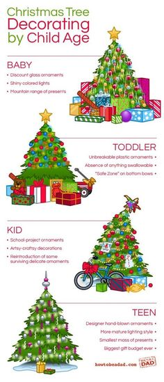 Christmas Tree Styles by Child's Age..