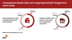 Consumers know they are unprepared for long-term care costs
