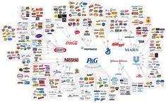 La maraña de las empresas de alimentación