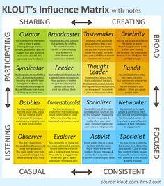 #Klout Matrix with #SocialMedia Influencer Typology | Typologie der Meinungsführer in #SozialenMedien