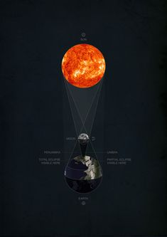 Sun, Moon, Earth, Shadow | Graphic-ExchanGE - a selection of graphic projects