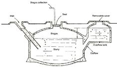 Simple sketch of household biogas plant | http://www ...