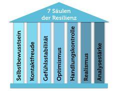 Resilienz Säulen Grafik stärken Psychologie