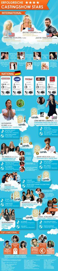Castingshows Infografik