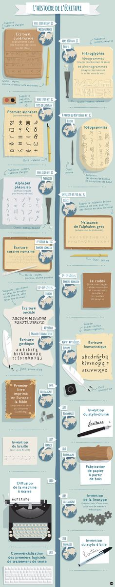 Educational infographic & data visualisation Educational infographic : Educational infographic : Not found. French Teacher, Teaching French, Learn German, Learn French, German Grammar, German Language Learning, French Classroom, World Languages, Teaching History
