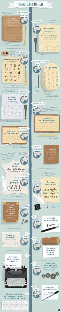 L'histoire de l'écriture - Les chemins de la lecture /via @ARTEfr