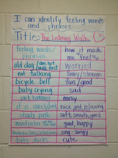 Anchor Chart for RL.4 - how the words and phrases made me feel...