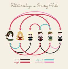 relationships-gossip-girl