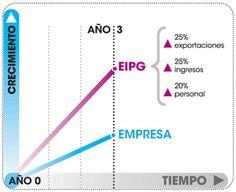 Innobasque - Aceleración de empresas #albertobokos