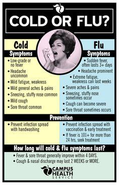 cold vs flu symptoms chart