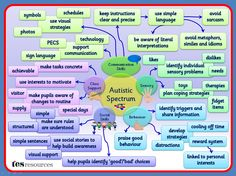 A Mind Map that works as a poster. Could be used as part of staff training or to build awareness. The areas presented are not exhaustive but give some ideas on support that could be needed for pupils with autism. Autism Support, Learning Support, Adhd And Autism, Autism Diet, Autism Facts, Autism Resources, Teaching Resources, Tes Resources, Autism Education