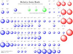 Relative Ionic Radii From Employees.csbsju.edu U2026