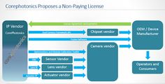 Corephotonics Offers Dual Lens Camera Technology for Licensing