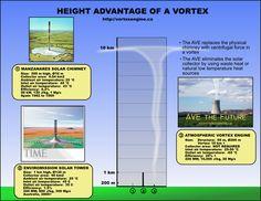 행복한 지구 사람 [행복지구] :: 태양굴뚝 Solar Updraft Tower