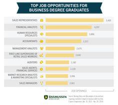 career business management essay