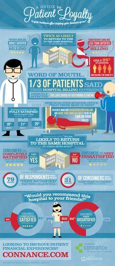 A Guide to Patient Loyalty [Infographic]  -  found at http://www.business2community.com/ infographics/a-guide-to-patient-loyalty-infographic-0313564