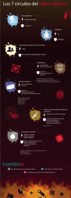 10 Mejores Imágenes De Pinteresante Infografia Informática Computacion