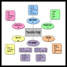 Translating Key Words in Math Poster-free download= or could open on iPad for resource