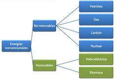 Tipos de #energías_convencionales, según su fuente. Ojo: ¡algunas de las energías convencionales también pueden ser renovables! Nuclear Power, Eye