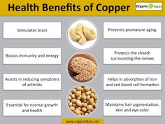 The health benefits of copper include proper growth, utilization of iron, enzymatic reactions, connective tissues, hair, eyes, ageing and energy production. Apart from these, heart rhythm, thyroid glands, arthritis, wound healing. RBC formation and cholesterol are other health benefits of copper. The health benefits of copper are crucial for healthy existence, as this mineral enables normal metabolic process in association with amino acids and vitamins. Copper cannot be produced within the…