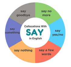 Collocations with SAY in English English Fun, English Lessons, Learn English, English Vocabulary, English Grammar, Say A Prayer, Saying Sorry, Say Hello, Languages