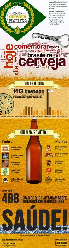 Infografico #diadacervejabrasileira