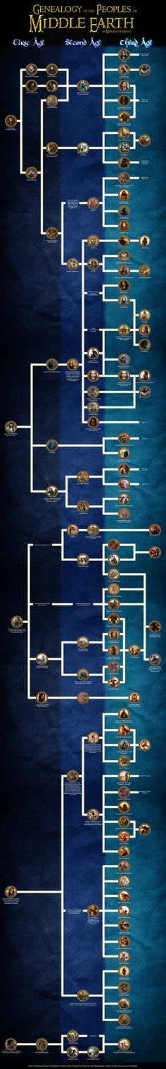 Genealogy of the peoples of Middle Earth by enanoakd on deviantART i love a good flowchart!