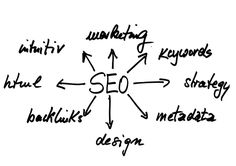 In What are backlinks?, I defined backlinks and why they are valuable for your website's SEO strategy. What I didn't explain was how to build them. Marketing Online, E-mail Marketing, Digital Marketing Strategy, Affiliate Marketing, Content Marketing, Internet Marketing, Marketing Strategies, Writing Services, Seo Services