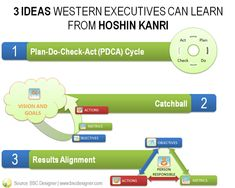 3 Ideas to Learn from Hoshin Kanri