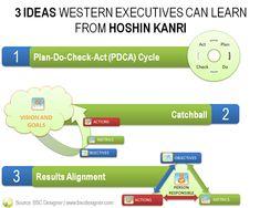3 Ideas to Learn from Hoshin Kanri