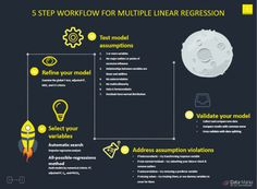 Checklist for Multiple Linear Regression - Data-Mania Regression Testing, Regression Analysis, Linear Regression, Past Life Regression, Multivariate Statistics, Chart Infographic, Infographics, Making Predictions