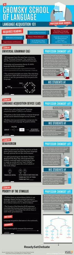 Educational infographic & data visualisation The Chomsky School of Language Infographic. Infographic Description The Chomsky School of Language Noam Chomsky, Speech Language Pathology, Speech And Language, Language Acquisition, Learning Theory, Esl Learning, World Languages, Language Development, Teaching