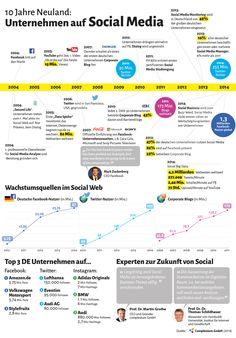 10 Jahre Neuland. Unternehmen und Social Media. #Infografik