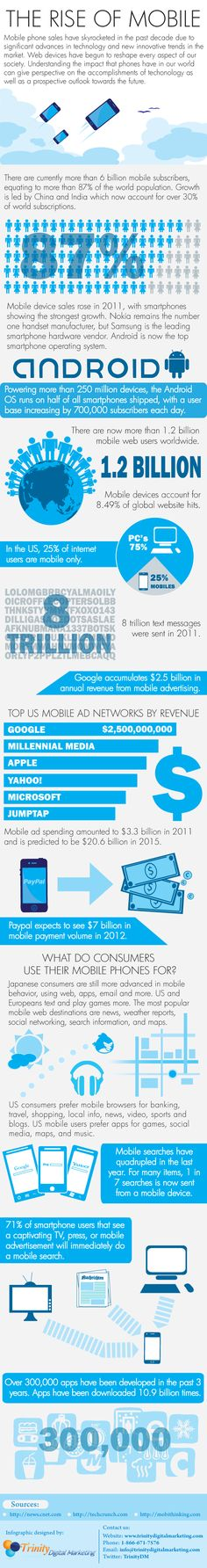The Rise of Mobile.   Sh*tty infographic, impressive stats…      Saw it here: www.digitalbuzzblog.com/infographic-2012-mobile-growth-statistics/