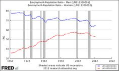 Male employment never recovers from recessions.