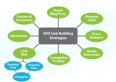 link building play vital role for rank higher your website. if you get quality link building. its mighty for you and your business. here below link you can get quality services and ideas how you can effectively link building. Web Design Company, Seo Company, Digital Marketing Services, Seo Services, Viral Marketing, Business Marketing, Crm System, Seo Techniques, Seo Keywords