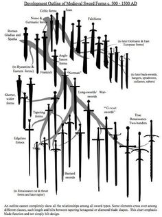 mgodp:  primalheart:  whatsinaday:  A sword family tree. Can I have?  There is…