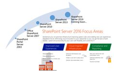 SharePoint Server 2016 is designed to drive your decisions faster and ensure smoother collaboration. User's ability to access information while on the go is now a workplace necessity.http://www.adapt-india.com/Document-Management.aspx