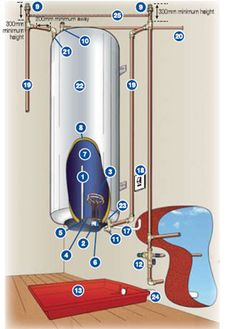 HOME DZINE Home DIY | Safety tips for geyser installation