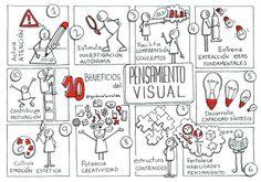 El pensamiento visual, un aliado de la flipped classroom | Creatividad, innovación y pensamiento divergente | Scoop.it
