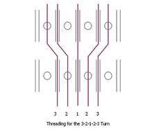 Threading 3-2-1-2-3