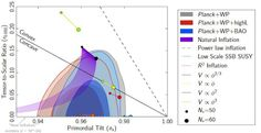 Various models of inflation and what they predict for the scalar (x-axis) and tensor (y-axis) fluctuations from inflation. Image credit: Planck Collaboration: P. Ade et al., A&A preprint, with additional annotations by E. Cosmic Microwave Background, Large Hadron Collider, Time Continuum, Gravitational Waves, National Science Foundation, Dark Energy, Quantum Mechanics, Quantum Physics, Space Time